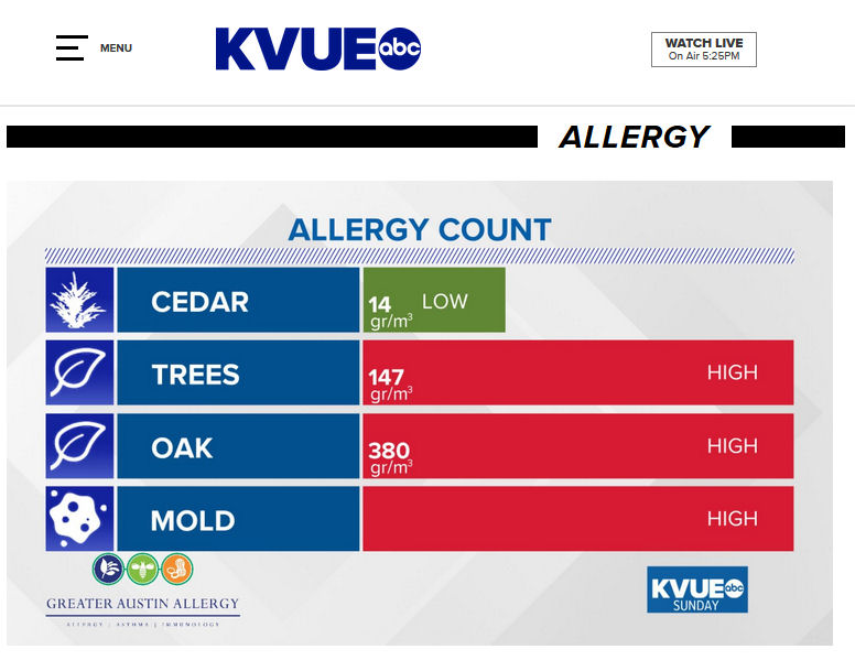 allergy counts